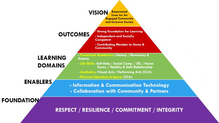Programme Framework
